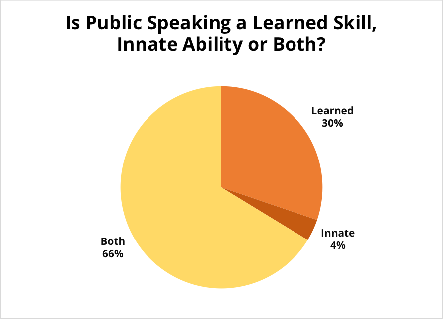 Pie chart of results of Skill vs. Talent question