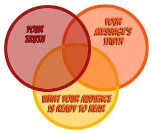 Authentic delivery lies in the intersection between your truth, your message's truth and what your audience is ready to hear