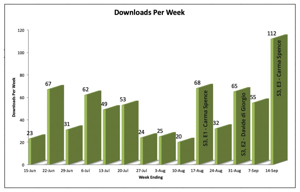 Downloads Weeks ending June 15 through September 14, 2019